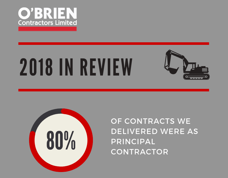 O'Brien – 2018 in Review